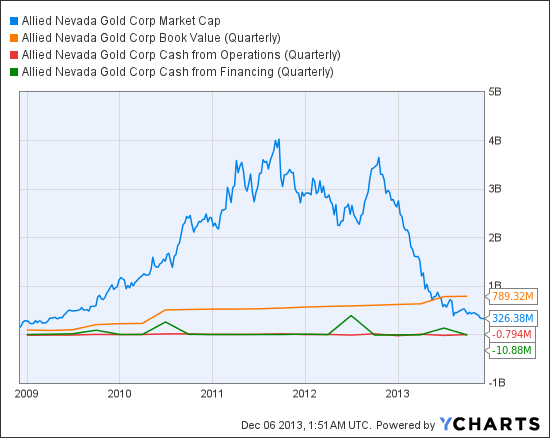 ANV Market Cap Chart