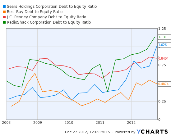 SHLD Debt to Equity Ratio Chart