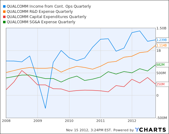 QCOM Income from Cont. Ops Quarterly Chart