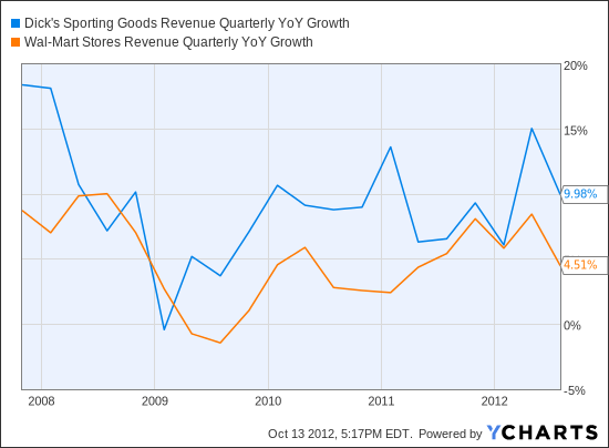 DKS Revenue Quarterly YoY Growth Chart