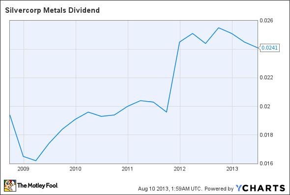 SVM Dividend Chart