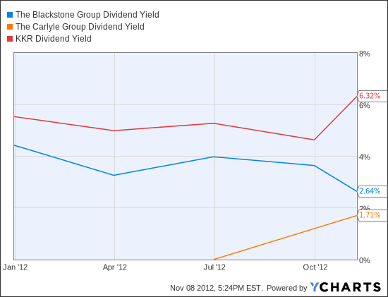 BX Dividend Yield Chart
