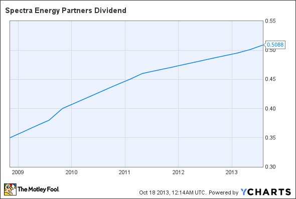 SEP Dividend Chart