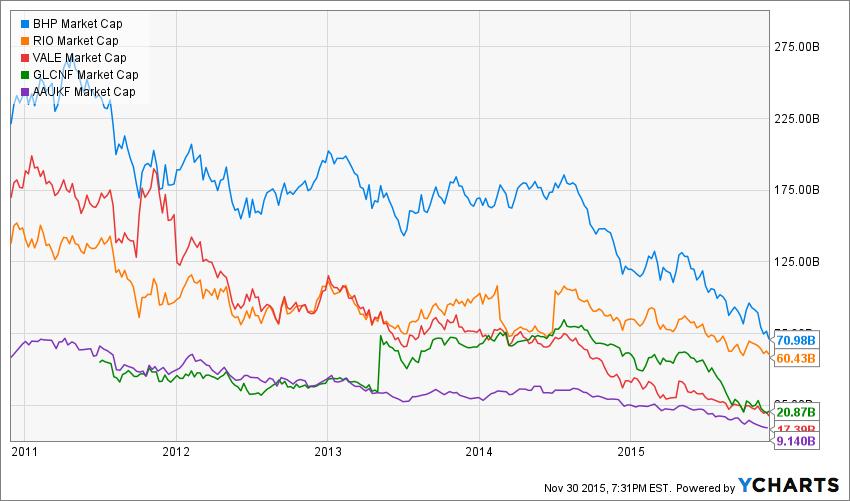 BHP Market Cap Chart