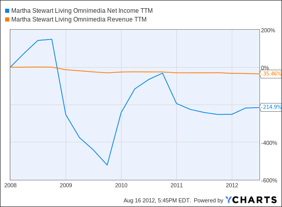 MSO Net Income TTM Chart