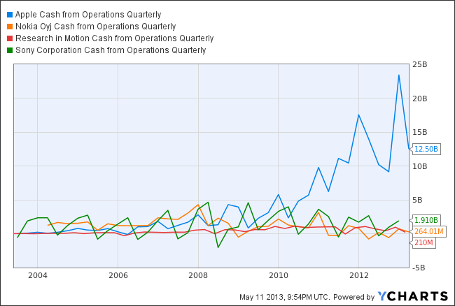 AAPL Cash from Operations Quarterly Chart
