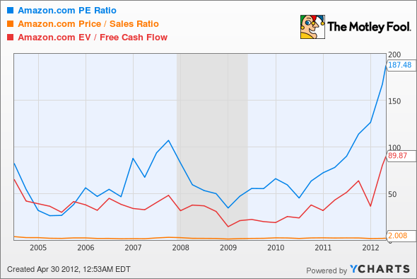 AMZN P/E Ratio Chart