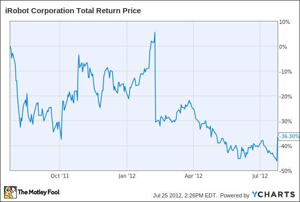 IRBT Total Return Price Chart