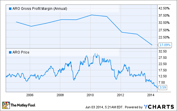 ARO Gross Profit Margin (Annual) Chart