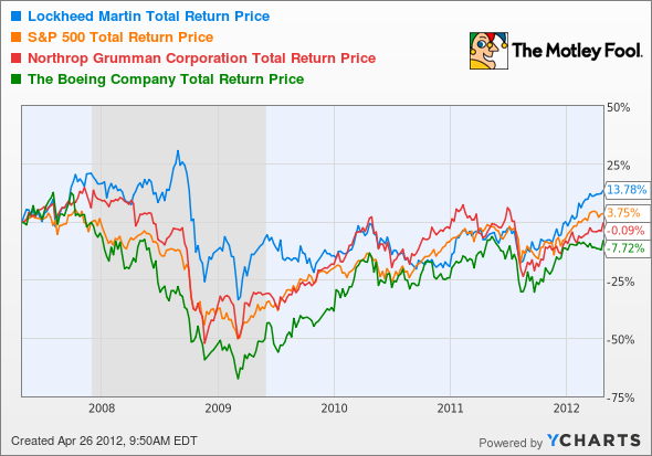 LMT Total Return Price Chart