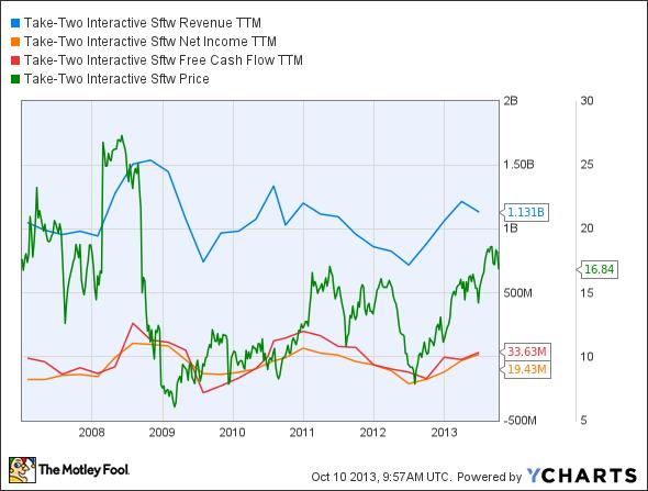 TTWO Revenue TTM Chart