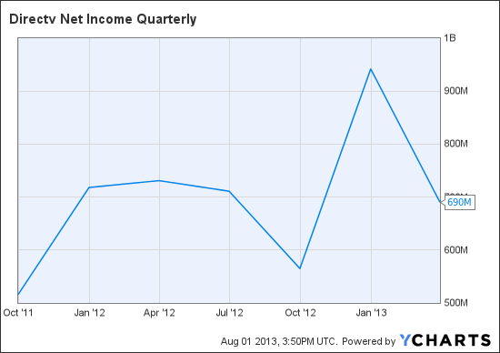 DTV Net Income Quarterly Chart