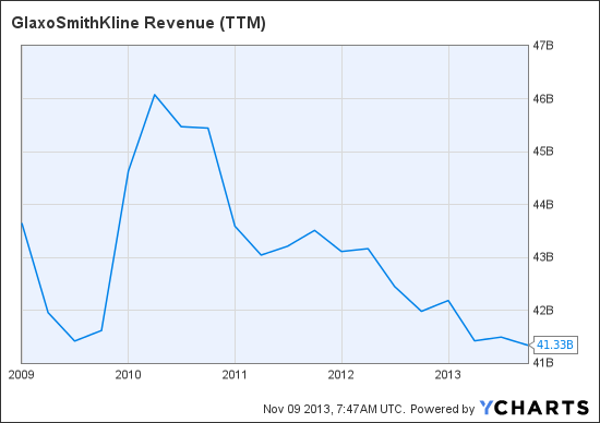 GSK Revenue (TTM) Chart