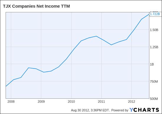 TJX Net Income TTM Chart