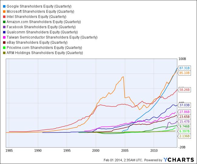 GOOG Shareholders Equity (Quarterly) Chart