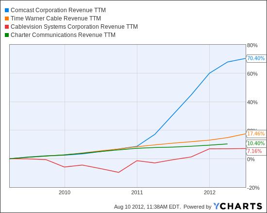 CMCSA Revenue TTM Chart