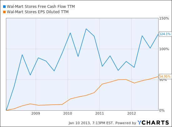 WMT Free Cash Flow TTM Chart