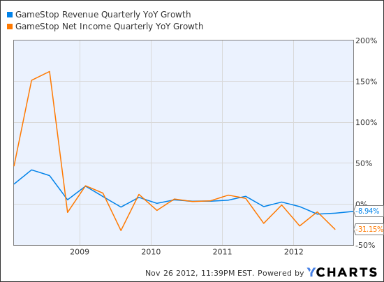 GME Revenue Quarterly YoY Growth Chart