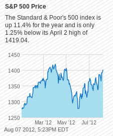 INX Chart