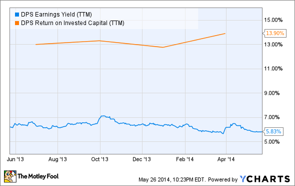 DPS Earnings Yield (TTM) Chart