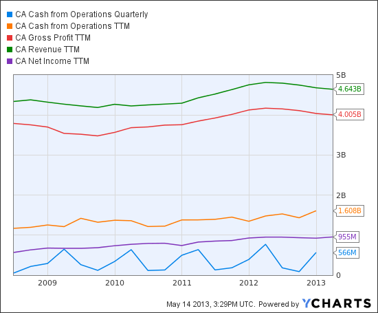 CA Cash from Operations Quarterly Chart