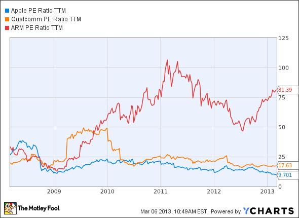 AAPL P/E Ratio TTM Chart