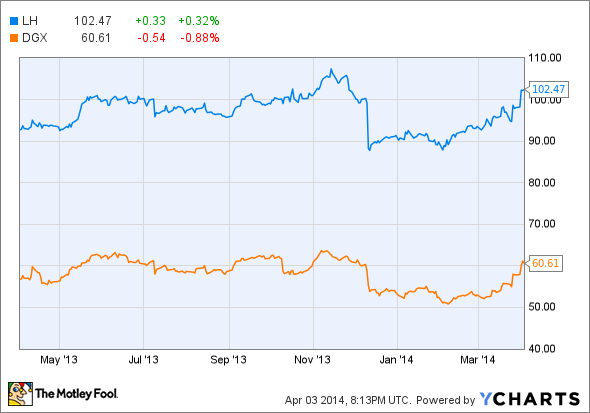 Better Buy: Laboratory Corp Vs  Quest Diagnostics - AOL Finance