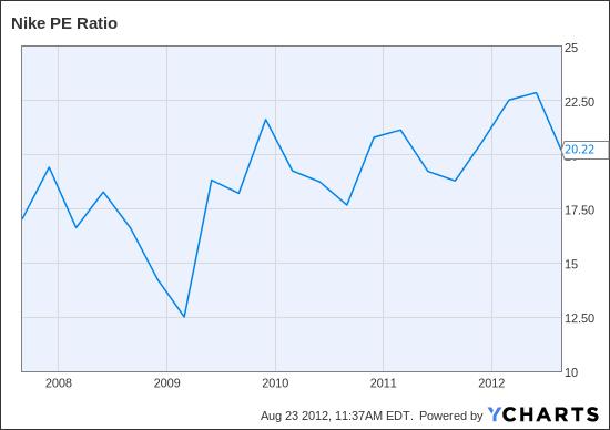 NKE PE Ratio Chart