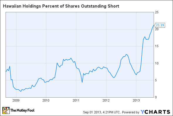 HA Percent of Shares Outstanding Short Chart