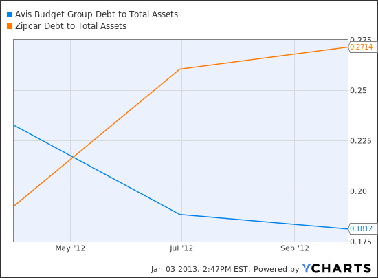 CAR Debt to Total Assets Chart