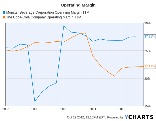MNST Operating Margin TTM Chart