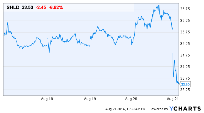 SHLD Price Chart