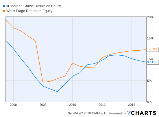 JPM Return on Equity Chart