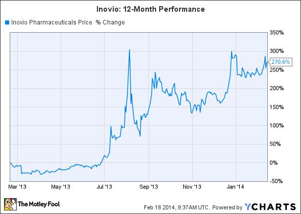 INO Chart