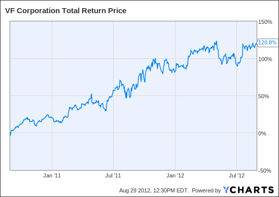 VFC Total Return Price Chart