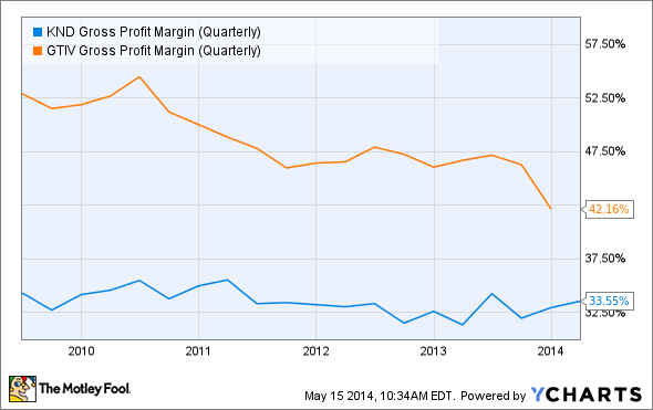 KND Gross Profit Margin (Quarterly) Chart