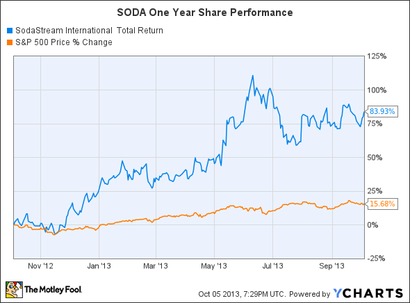 SODA Total Return Price Chart