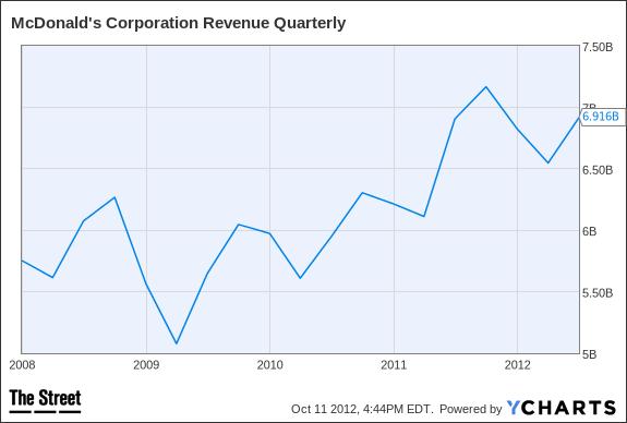 MCD Revenue Quarterly Chart