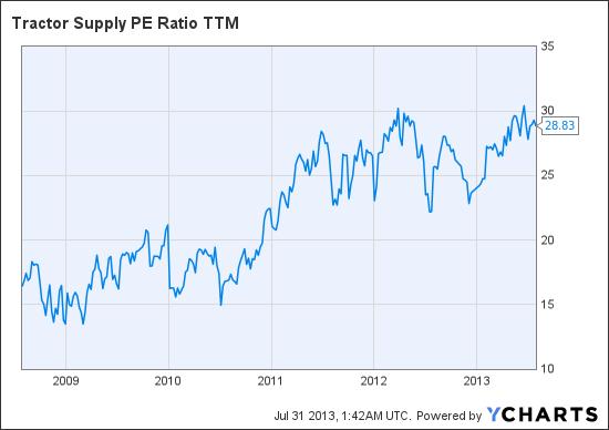 TSCO PE Ratio TTM Chart