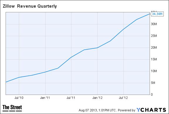 Z Revenue Quarterly Chart