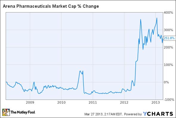 ARNA Market Cap Chart
