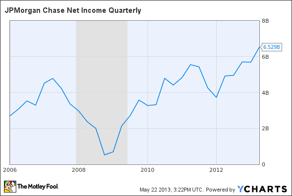 JPM Net Income Quarterly Chart