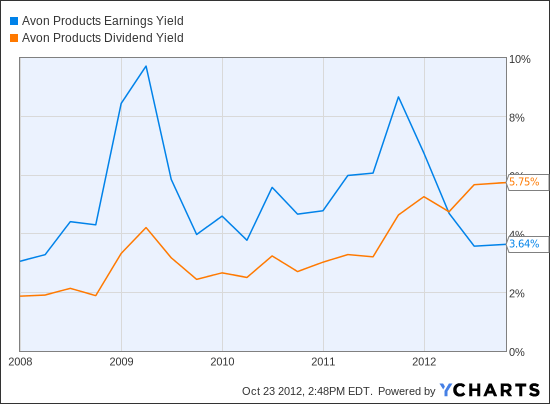 AVP Earnings Yield Chart