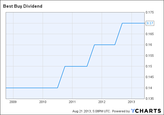 BBY Dividend Chart