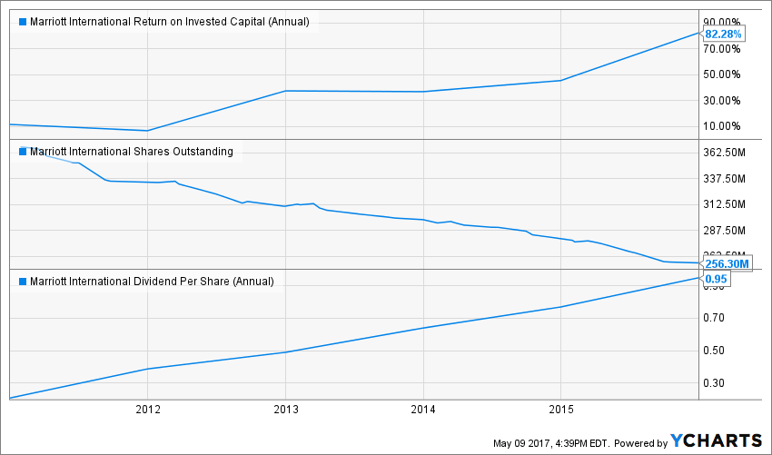 MAR Return on Invested Capital (Annual) Chart