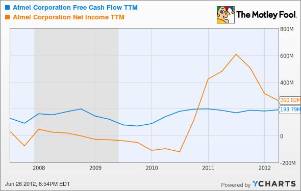 ATML Free Cash Flow TTM Chart