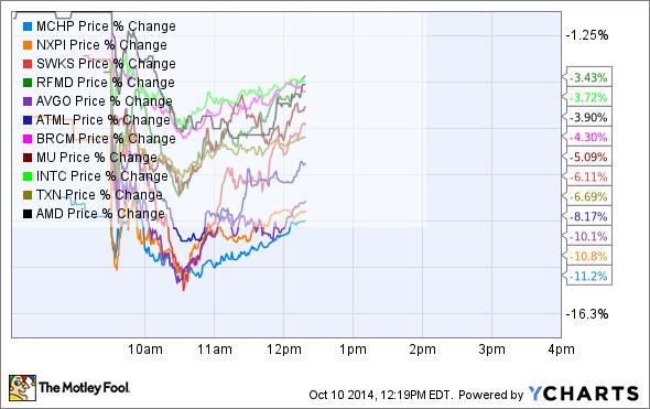 MCHP Price Chart