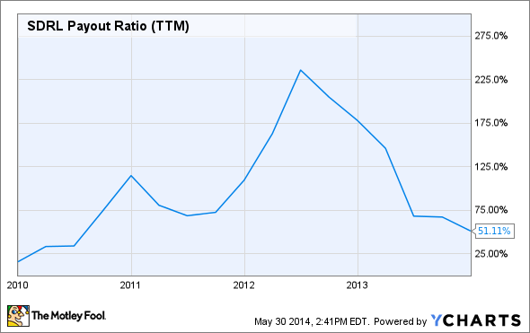 SDRL Payout Ratio (TTM) Chart