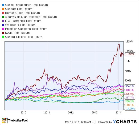 KOOL Total Return Price Chart