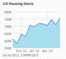US Housing Starts Chart